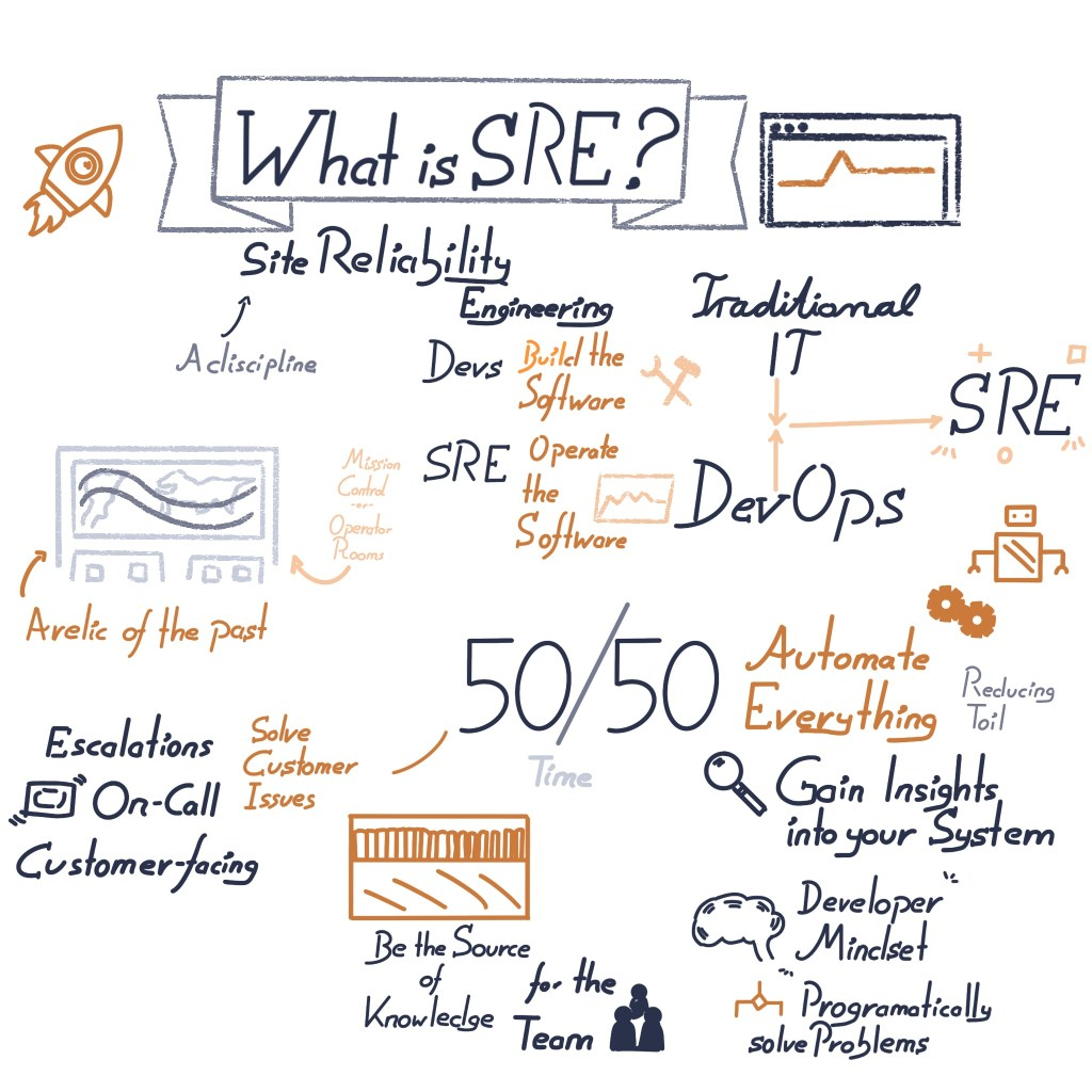 SRE Sketchnote - a visual explanation of the Site Reliability practice.